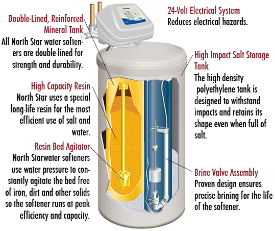 How A Water Softener Works Barearsbackyard