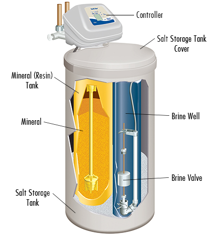 Well water softeners