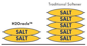Softener Salt Usage